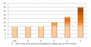 Valor límite de la demanda energética de calefacción