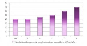 Valor límite del consumo de energía primaria según zona climática