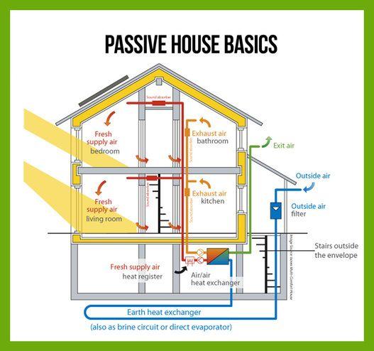 Características de una casa pasiva